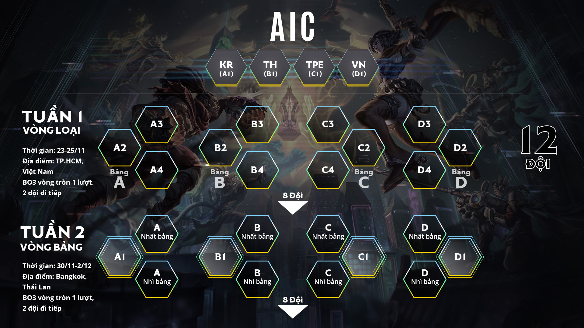 Công bố thể thức và lịch thi đấu AIC 2018, đội vô địch ĐTDV Mùa Đông 2018 sẽ không phải tham dự vòng loại - Ảnh 2.